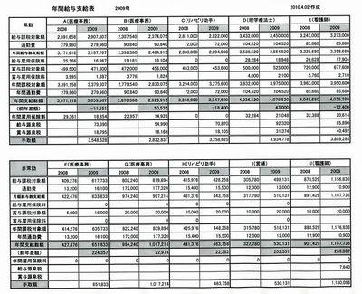 クリニック昇給資料210-04