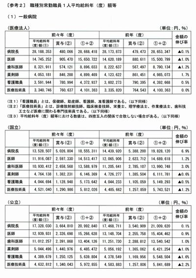 医療施設調査給与211-11-03.jpg