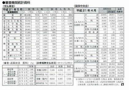 審査機関統計資料2009