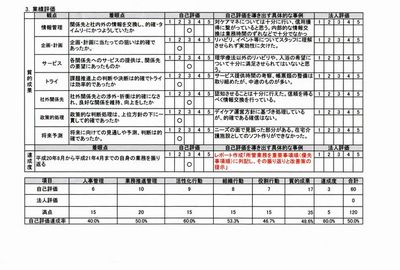 デイケア人事考査表210-03