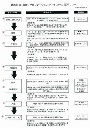 DSS採用マニュアル209-10